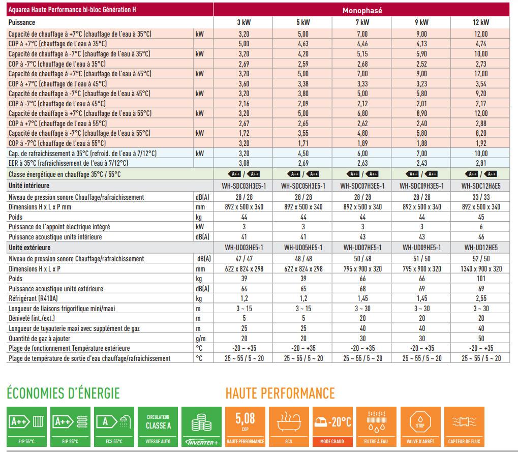 Caractériestique-PAC-SDC-R410