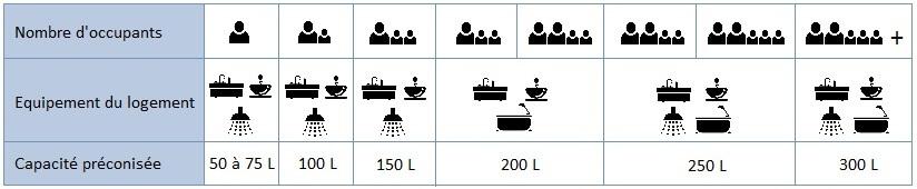 Capacité chauffe-eau