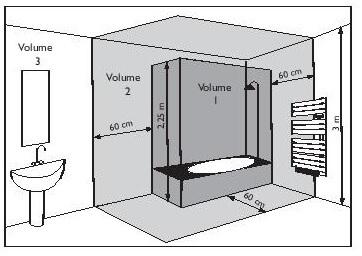 Norme installation électrique salle de bains