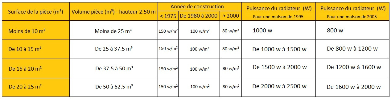 Tableau de dimensionnement radiateur